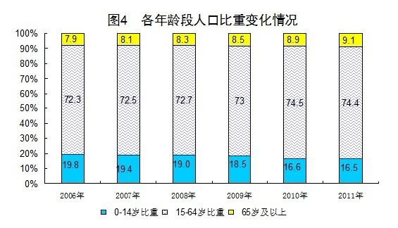 世界人口日_2011世界人口总数
